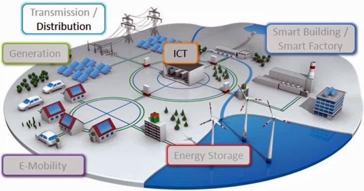 Transmisión/Distribución en la Smart Grid