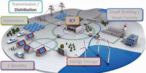 La terminación inteligente en las Smart Grids