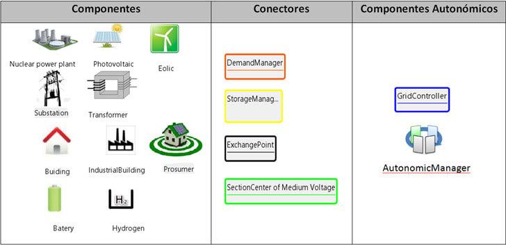 Elementos de la arquitectura de referencia para Smart Grids Autonómicas