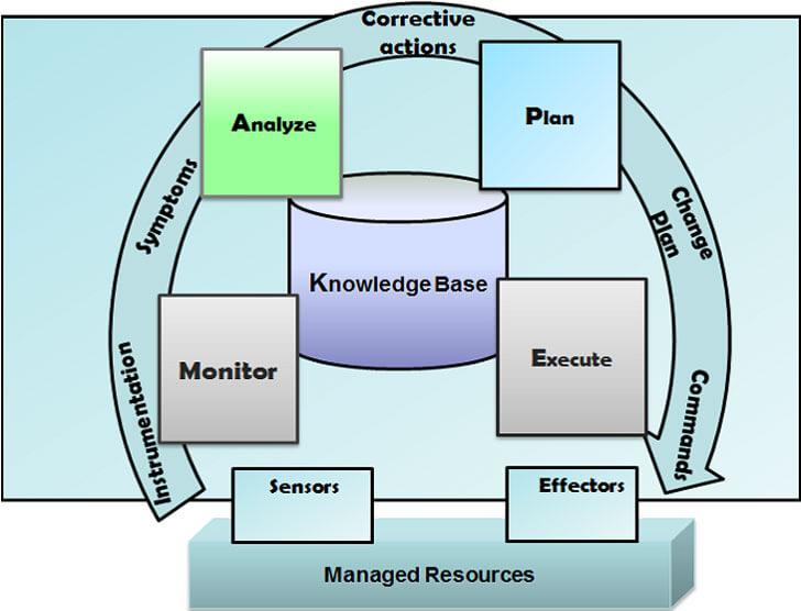 Modelo del ciclo autonómico MAPE-K definido por IBM