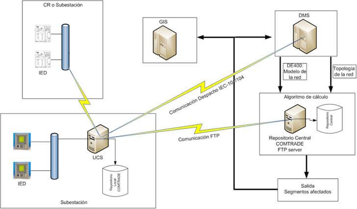 Esquema general del sistema integral de localización de faltas propuesto