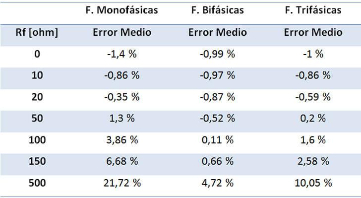Errores medios obtenidos por tipo de falta para varias Reistencias de falta (Rf)