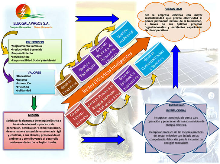 Modelo de Gestión Estratégica