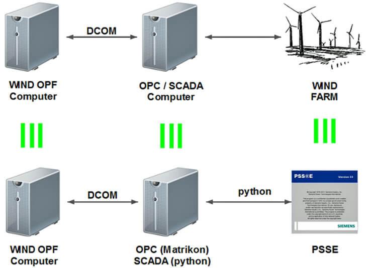 Sistema de simulación HIL