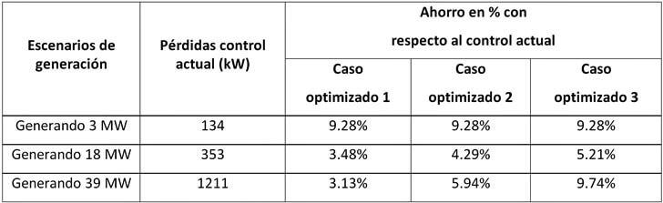 Ahorro de tres propuestas de control