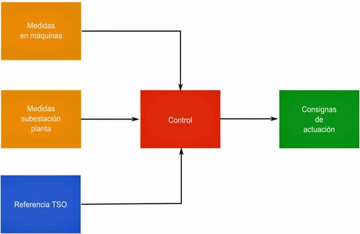 Módulos fundamentales del sistema de control