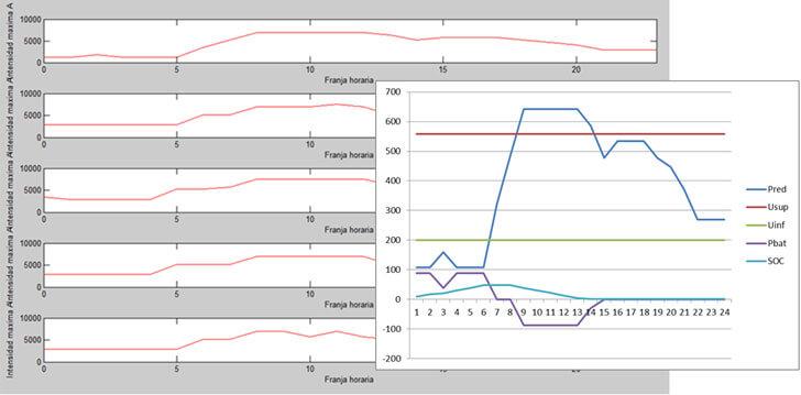 Figura 1. Perfiles de consumo reales del CT Arquímedes y patrón de demanda.