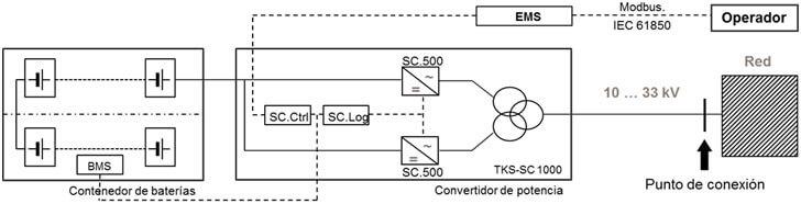 Figura 2. Arquitectura de la planta SAGER.