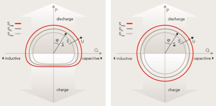Figura 4. Diagrama de operación con baterías de plomo (izquierda) y baterías de litio (derecha).