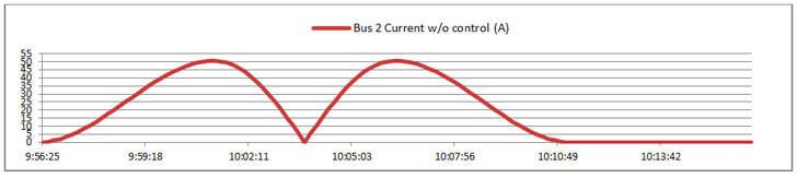 Flujo de corriente sin aplicar control.