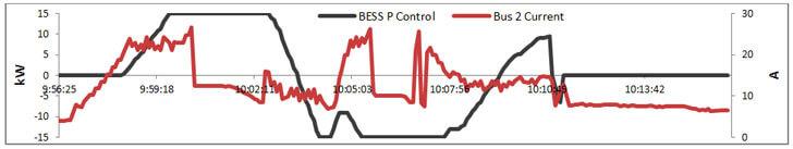 Potencia activa absorbida/inyectada por el sistema de almacenamiento y corriente que circula por la línea.