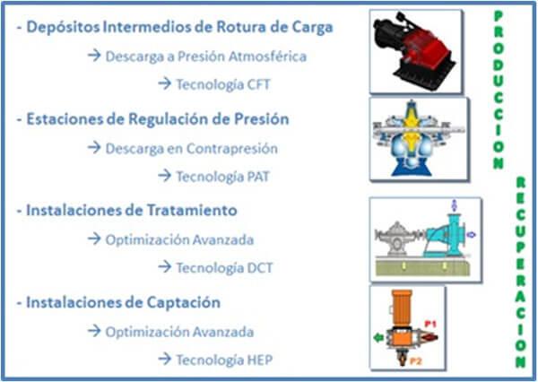 Figura 2. Sistemas de Generación Hidráulica (SGH).
