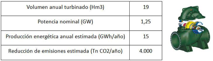 Tabla I. Datos del proyecto La Traida (Granada).