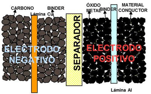 Estructura de electrodos en una pila de Litio-ión.
