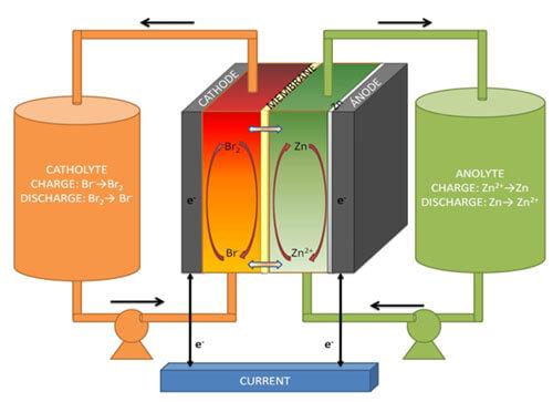 Mecanismos de reacción en una batería de Flujo Redox tipo Zn/Br2.