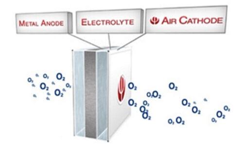 Concepto general de la batería Metal-aire.
