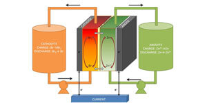 Baterías para almacenamiento energético