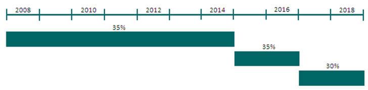 Periodos para la sustitución de contadores inteligentes en España (ORDEN IET/290/2012).