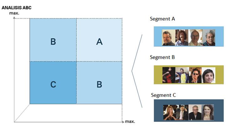 Estudio de mercado de consumidores de electricidad y segmentación.