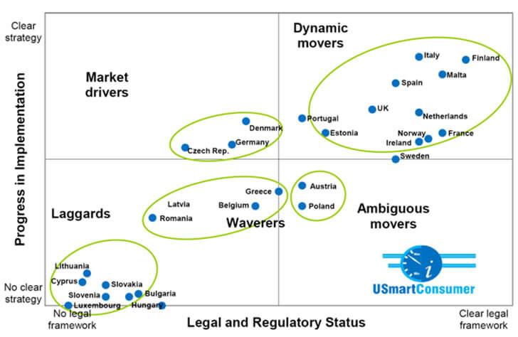 Avance en la instalación de medidores inteligentes en los países de la UE27, año 2013.
