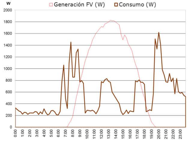 Curva de generación solar y perfil de consumo residencial.