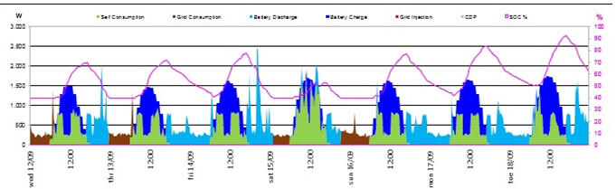 Curva de generación solar, perfil de consumo residencial y estado de carga de batería a lo largo de una semana.