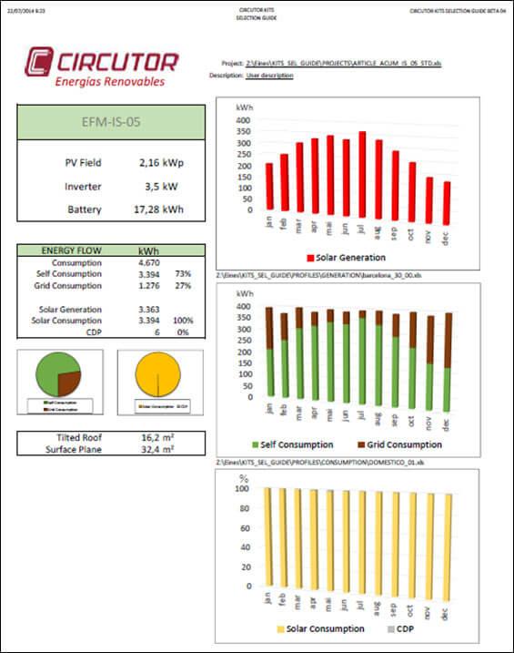 Informe de resultados de la simulación de un sistema de Autogeneración con acumulación en edificio.
