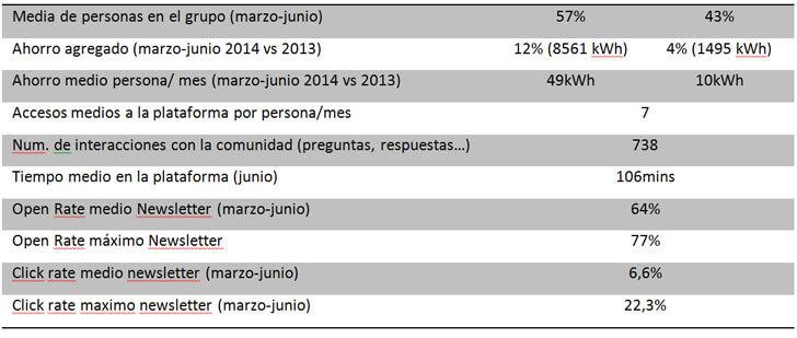 Resultados cuantitativos del grupo de 150 ciudadanos en Rubí.