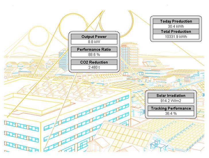 Visualización del sistema de control, monitorización de la planta de autoconsumo