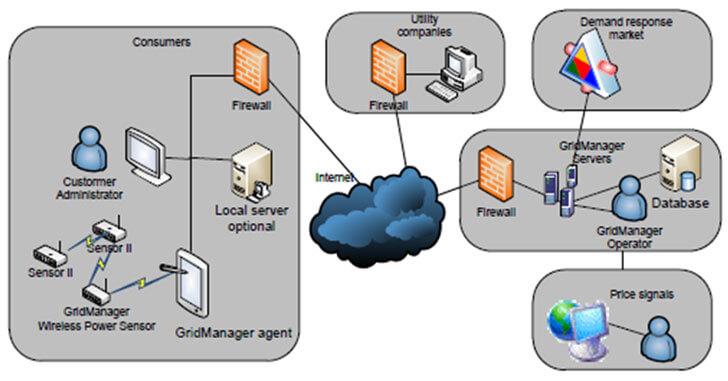 Arquitectura de la plataforma de monitorización y gestión GridManager.