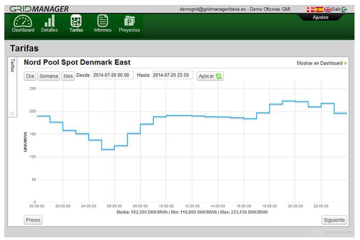 Gráfica plataforma GridManager - Evolución diaria de precios horarios de la energía en el Nord Pool Spot East.