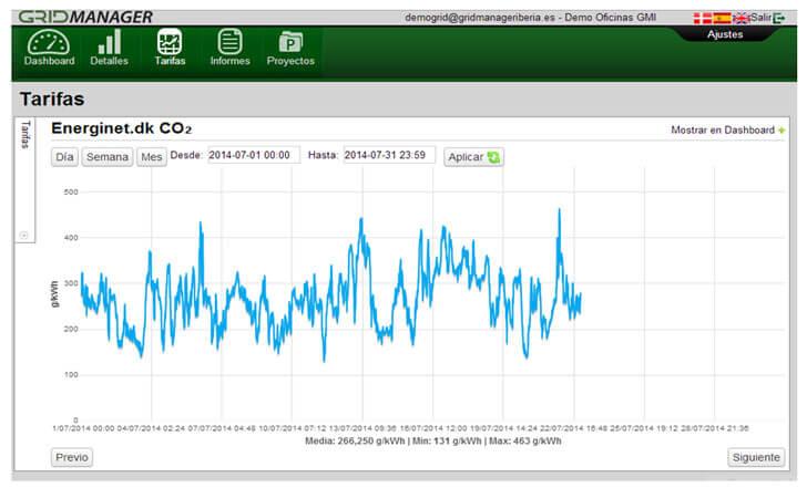 Gráfica Plataforma GridManager - Emisiones CO2 por Energinet.dk