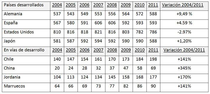 Automóviles (por cada 1000 hab.). Fuente: Banco Mundial (Solo disponible hasta 2011).