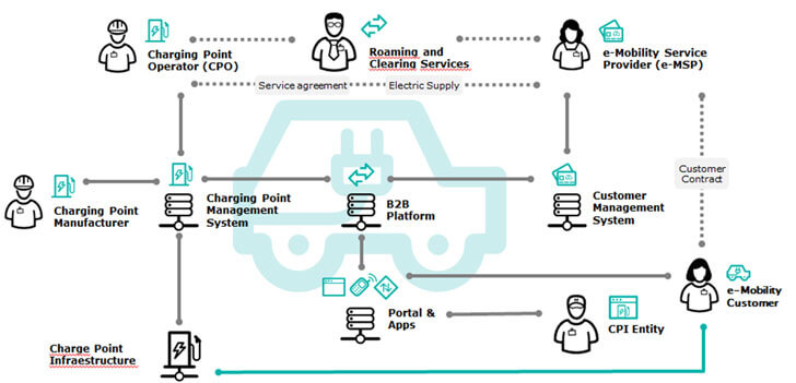 Organización del mercado de la movilidad eléctrica con interoperabilidad.