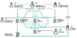 Problemas y soluciones de la movilidad eléctrica