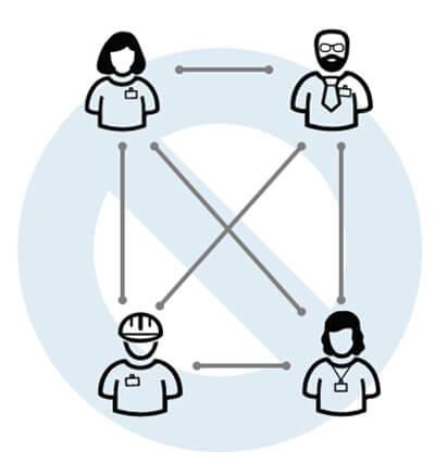 Escenario de comunicación entre actores sin interoperabilidad.