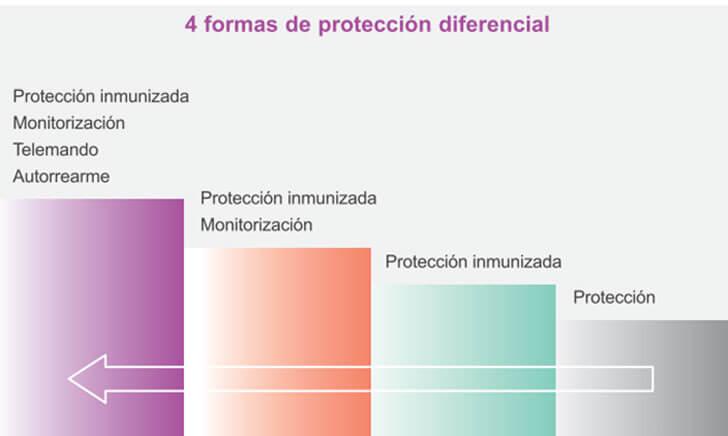 Métodos de protección diferencial.