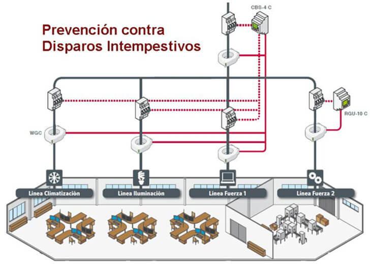 Sistema de protección y monitorización de fugas.