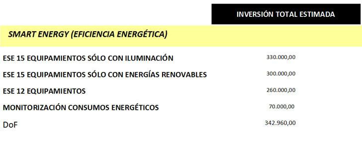 Inversiones realizadas (2008-2014) y líneas de trabajo futuras de eficiencia energética en edificios en Sabadell.