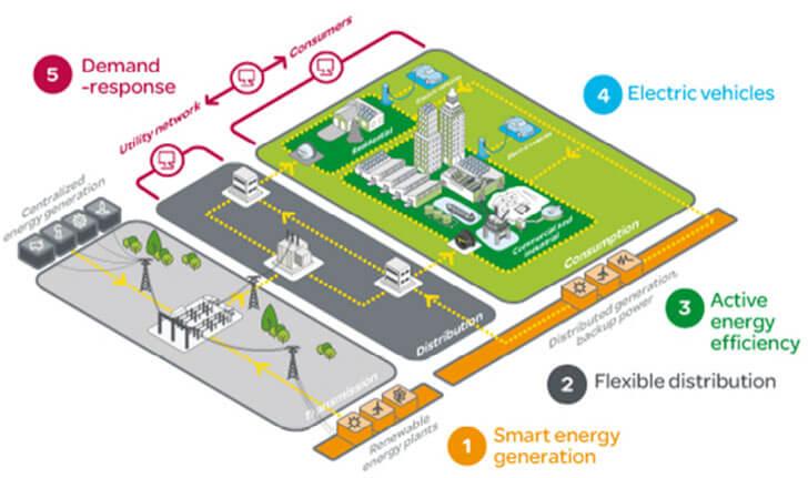 Cinco Pilares Fundamentales para la Red Eléctrica Inteligente (Fuente: Schneider Electric).