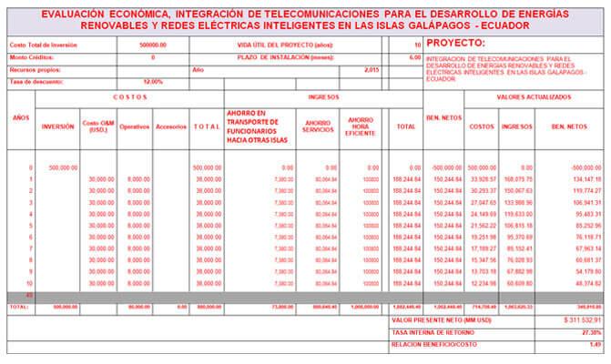 Tabla I. Evaluación Económica.