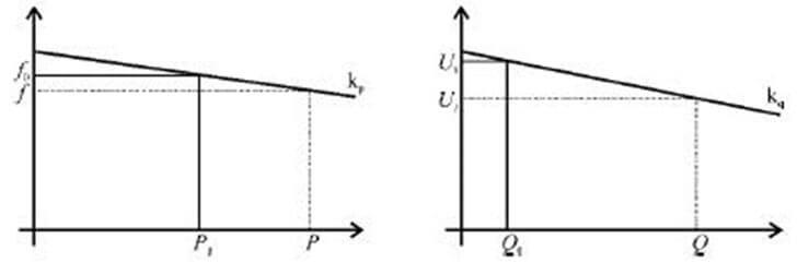 Control primario P/Q (Droop Control).
