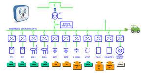 Diseño de la microred inteligente I-Sare