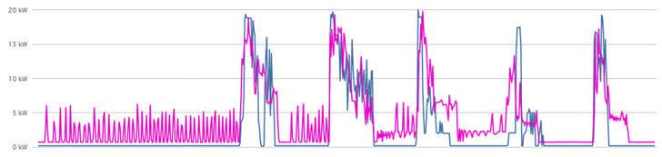 Comparativa de potencia consumida en una semana de sábado a viernes, en color magenta resultado antes de la actuación y en azul tras la actuación.