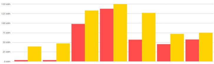 Comparativa de energía consumida en una semana de sábado a viernes, las barras amarillas representan antes de la actuación y barras rojas representan después.