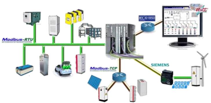 Esquema solución de migración parcial a IEC 61850.