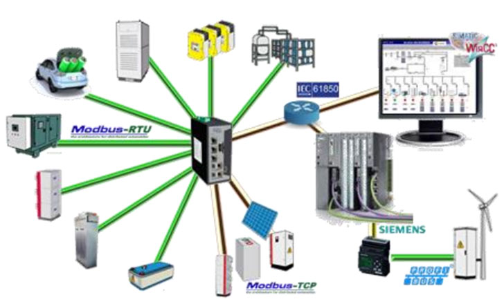 Esquema solución de migración total centralizada a IEC 61850.