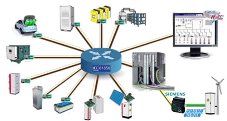 Esquema solución de migración total distribuida a IEC 61850.