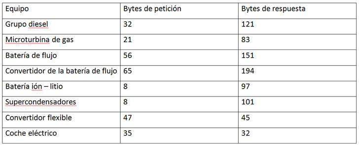 Tabla 1. Tráfico de comunicaciones de los equipos de la microrred ATENEA.