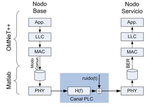 Arquitectura del entorno de simulación utilizado.